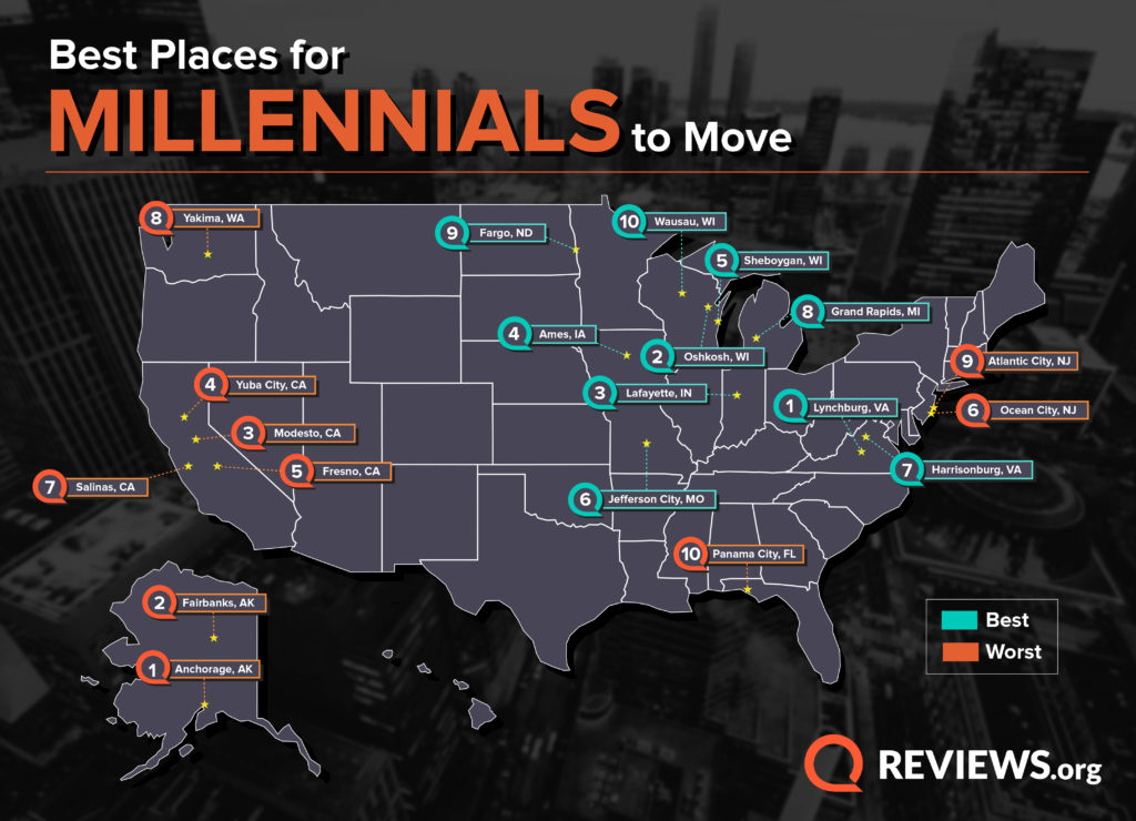 This graph notes the top 10 best and worst cities for millennials to move to in 2019
